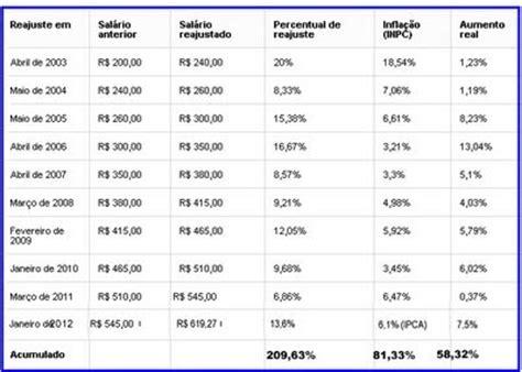 tabela de aumento de salario de encarregado de limpeza 2016 rj blog do saraiva copom e sal 225 rio m 237 nimo trazem de volta a