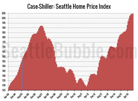 shiller seattle home prices strong in october
