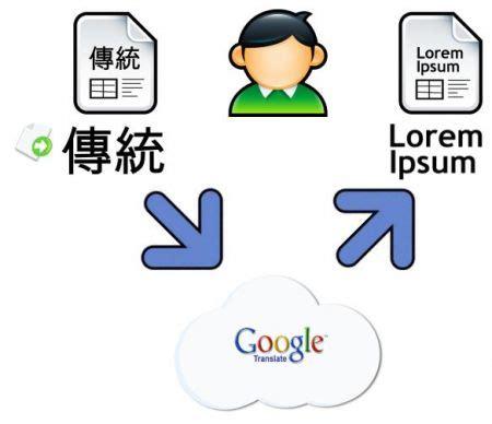 app per tradurre testi traduttore preciso miscelatori lavelli vasche