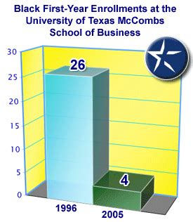 Mccombs Mba Acceptance Rate by Jbhe News For 4 27 06
