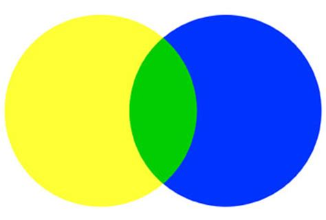 what color does green and yellow make play quot term 1 test 2 quot flipquiz