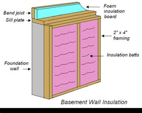basement exterior wall insulation basement and crawlspace insulation
