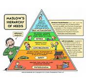 Maslows Hierarchy Of Needs With Images Tweet &183 CLAU88HOTMAIL