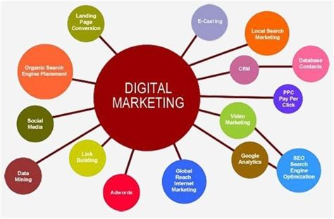 Digital Marketing Classes 2 by Which Is The Best Digital Marketing Institute In