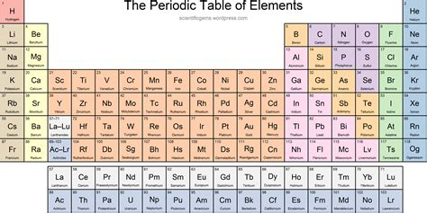 Names On Periodic Table by Periodic Table With Names
