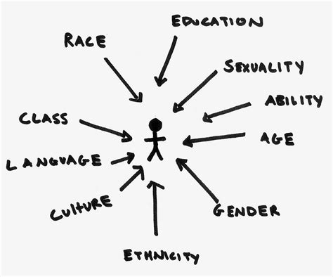 inter sectionality racism in the us implicit explicit and fully illustrated