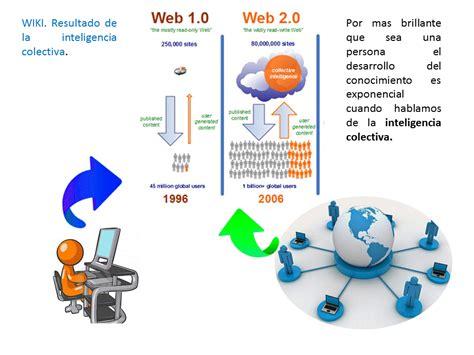 aplicabilidad wikis ambito educativo y laboral