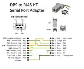 i2t serial port adapter attwiki