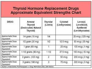 Weight Loss Pills Hypothyroidism Photos