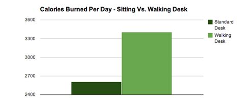 Humanity N Peace Standing Desk Calories Per Day