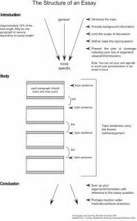 Structure For Writing An Essay by Essay Structure