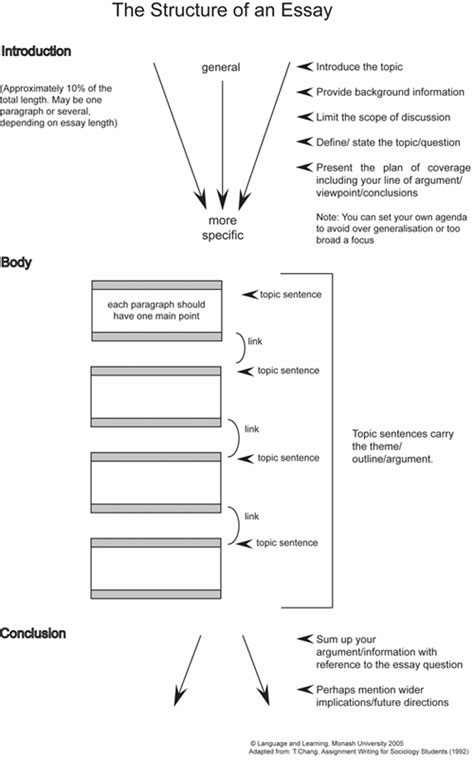 Structures Of An Essay by Essay Structure