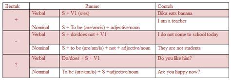 simple present verbal pattern materi rumus dan contoh kalimat simple present tense