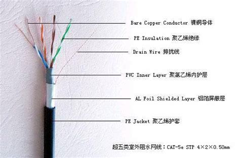 Cable Lan Outdoor Stp Kabel Ftp Cat 5 10 Meter lan cable utp ftp stp computer cable id 2931680 product details view lan cable utp ftp stp