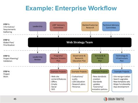 workflow strategy exle enterprise workflow 45