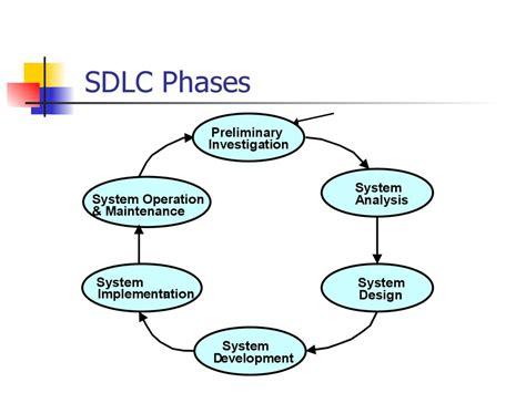 sdlc flowchart system development cycle sdlc cs208