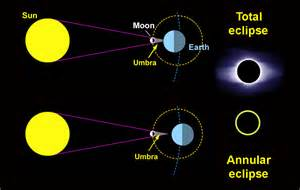 Total solar eclipse 2013 is a total solar eclipse