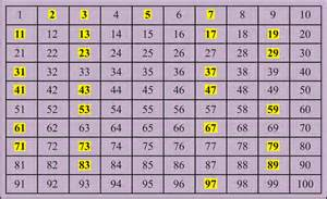 Prime number top 10 magical numbers
