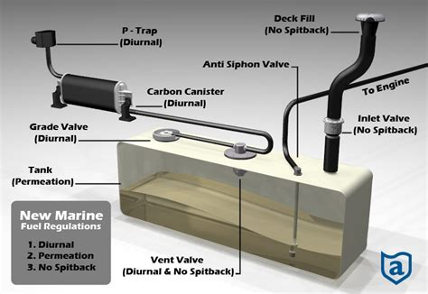 boat gas tank check valve fuel tank venting the hull truth boating and fishing forum