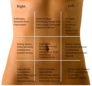Pictures of Acute Abdominal Pain Left Side