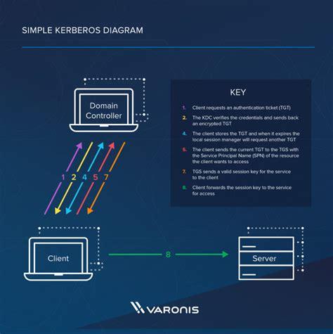 kerberos authentication explained