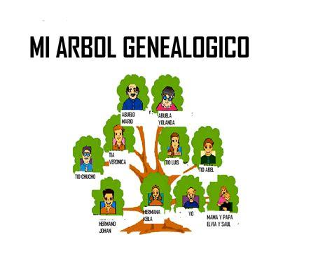 imagenes de la familia para arbol genealogico como hacer el arbol genealogico familiar imagui