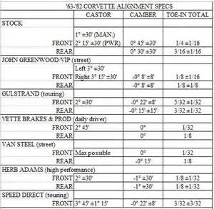 Truck Wheel Alignment Specs Reason For Factory Front Positive Camber Spec