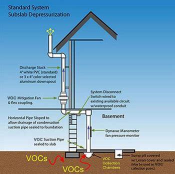 radon mitigation systems vapor intrusion radon exposure from soil contamination