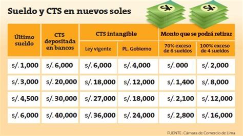 cts depositos de mayo 2016 noticiero contable cts empresas tienen plazo hasta el