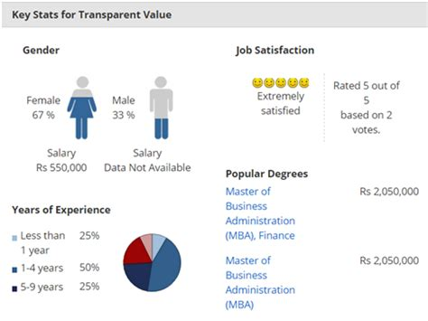 Mba Salary Transparency by Transparent Value Review Questions Salary