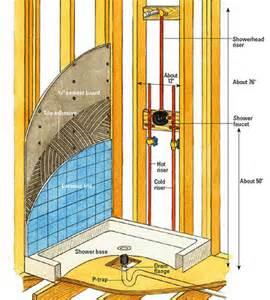 Tiled shower enclosures a new corner shower stall requires building