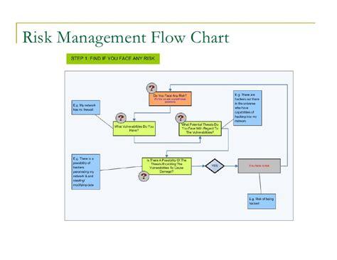 risk assessment process flowchart risk assessment clause 4