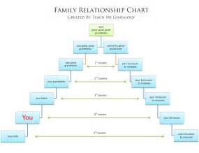 Cousin Family Tree Chart » Home Design 2017