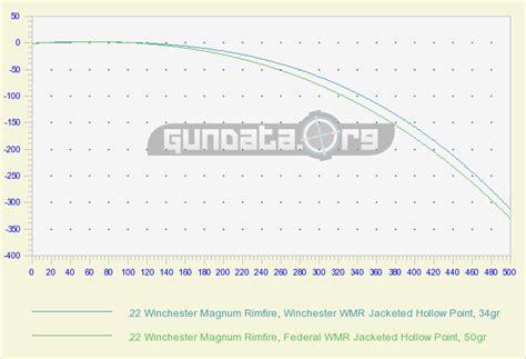 22 mag ballistics chart 22 winchester magnum rimfire wmr ballistics gundata org