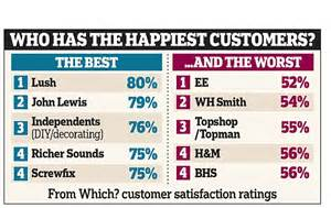 lapelusa customer satisfaction review ratings which customer satisfaction ratings see independent shops beat high names daily mail