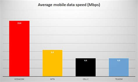 mobile speeds best and worst mobile networks in south africa