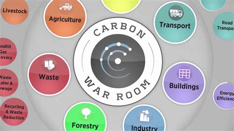 carbon war room carbon war room launches new ship efficiency tool green4sea