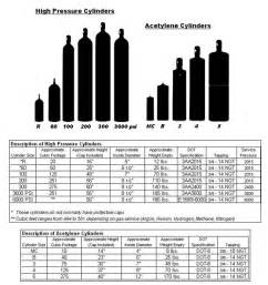 medical oxygen cylinder size chart Quotes