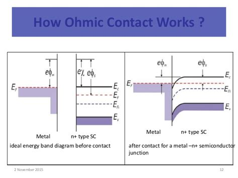 ohmic contact resistor explain what is meant by a non ohmic resistor 28 images why are semiconductors non ohmic