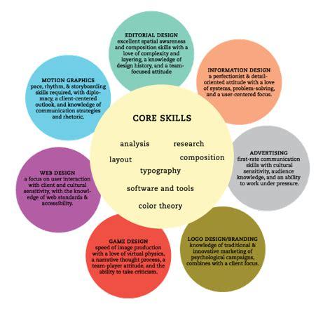 visual communication design job opportunities art visual communications career opportunities in