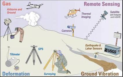 volcanic activity geocoops