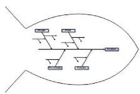 tata cara membuat class diagram fishbone diagram knowledge management gallery how to