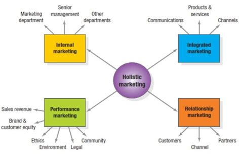 definisi layout menurut para ahli konsep pemasaran menurut para ahli tipsserbaserbi