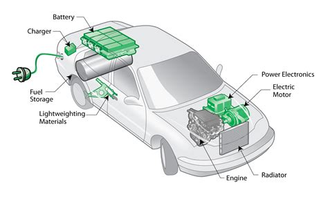 modern electric hybrid electric and fuel cell vehicles fundamentals theory and design second edition power electronics and applications series books hybrid car engine diagram hybrid free engine image for