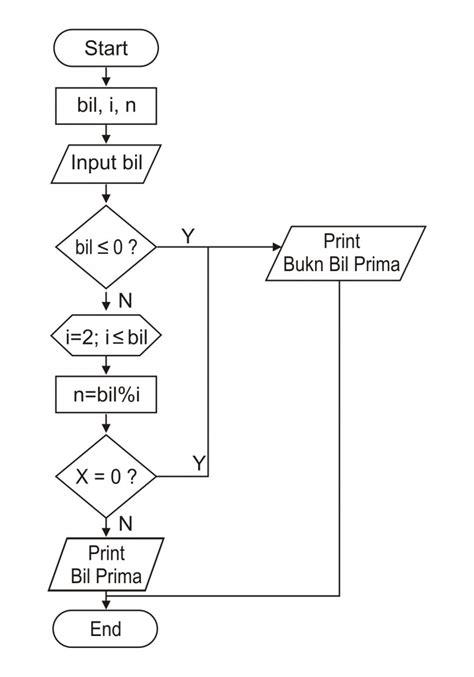 cara membuat flowchart bilangan prima podaxweb contoh flowchart bilangan prima