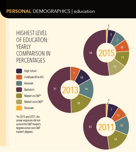 Prosthetist Education by The O P Edge 2015 Salary Survey October 2015 The O P Edge Oandp