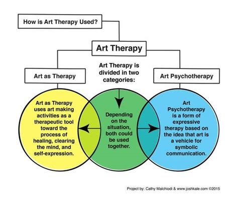 what is creative arts therapy therapy it s not just an project psychology today