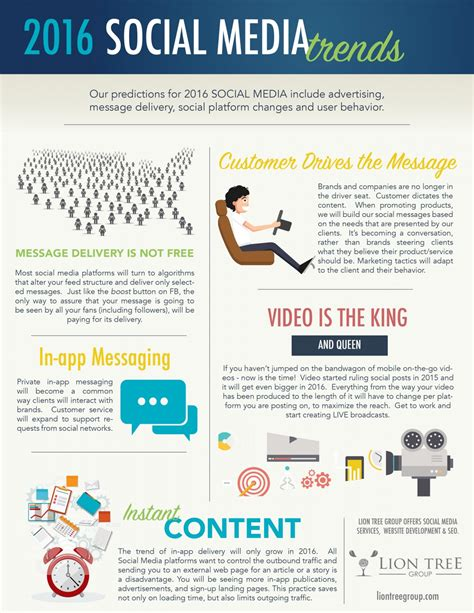 Social Media Trends To Expect In 2016 Scott Le Roy Marketing Leroy Marketing Templates