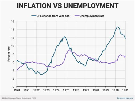 Unemployment Vs Inflation | wall street is worried trump may bring back an economic