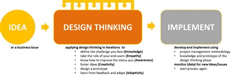 design thinking theory gamification thinking structure gamification projects